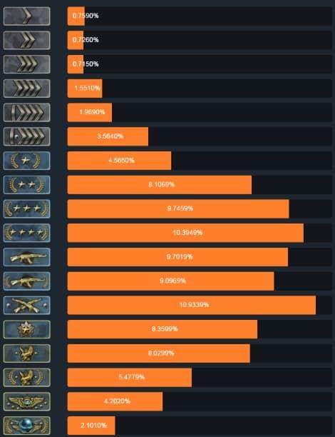 Система званий и рангов в КС:ГО