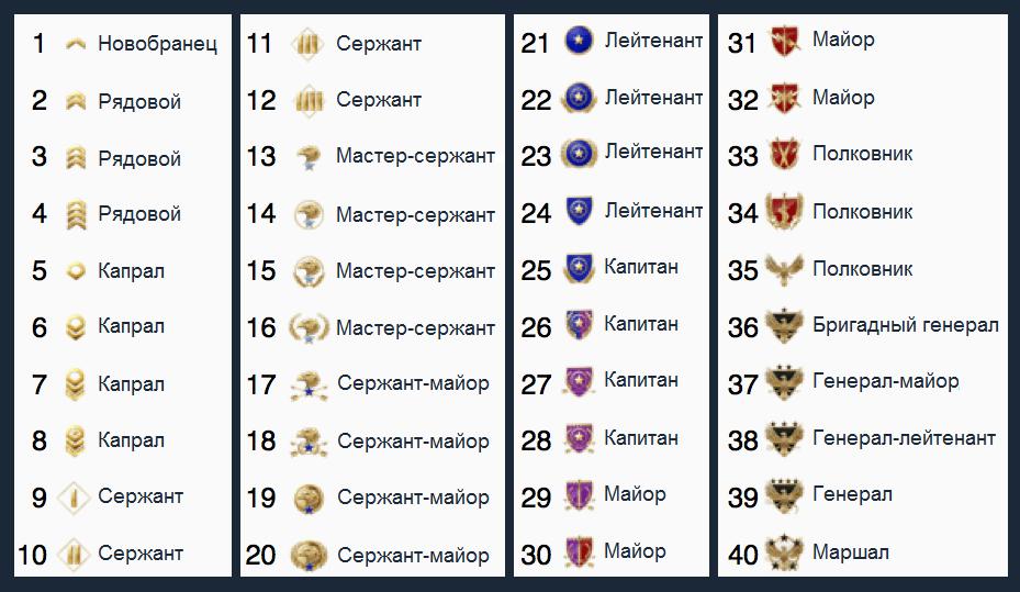 приватные ранги таблица